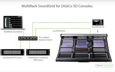 Configurando Waves MultiRack SoundGrid para DiGiCo SD